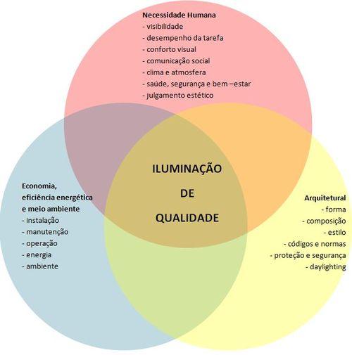 Iluminação-qualidade-gráfico-requisitos